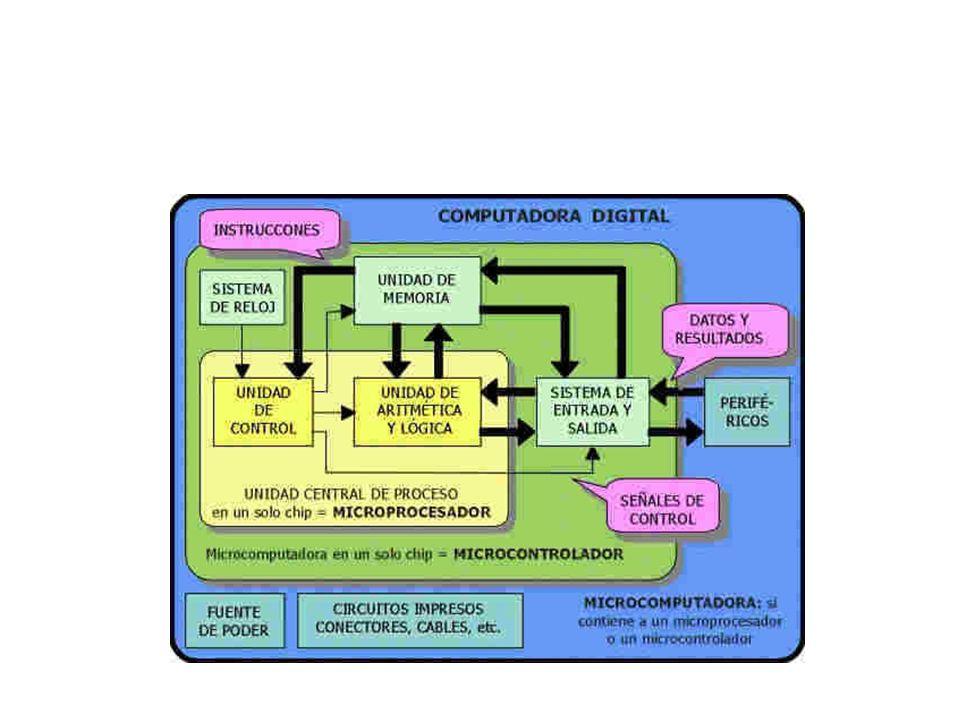 COMPUTADORA DIGITAL (digital computer): Dispositivo o máquina electrónica capaz de resolver problemas, mediante la ejecución de INSTRUCCIONES.