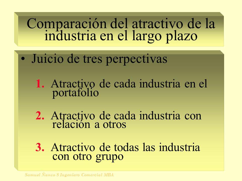 Comparación del atractivo de la industria en el largo plazo Juicio de tres perpectivas 1. Atractivo de cada industria en el portafolio 2. Atractivo de
