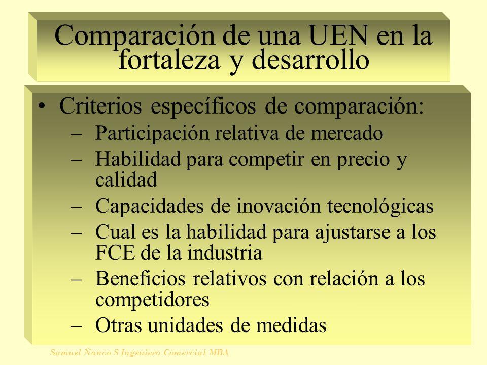 Comparación de una UEN en la fortaleza y desarrollo Criterios específicos de comparación: –Participación relativa de mercado –Habilidad para competir