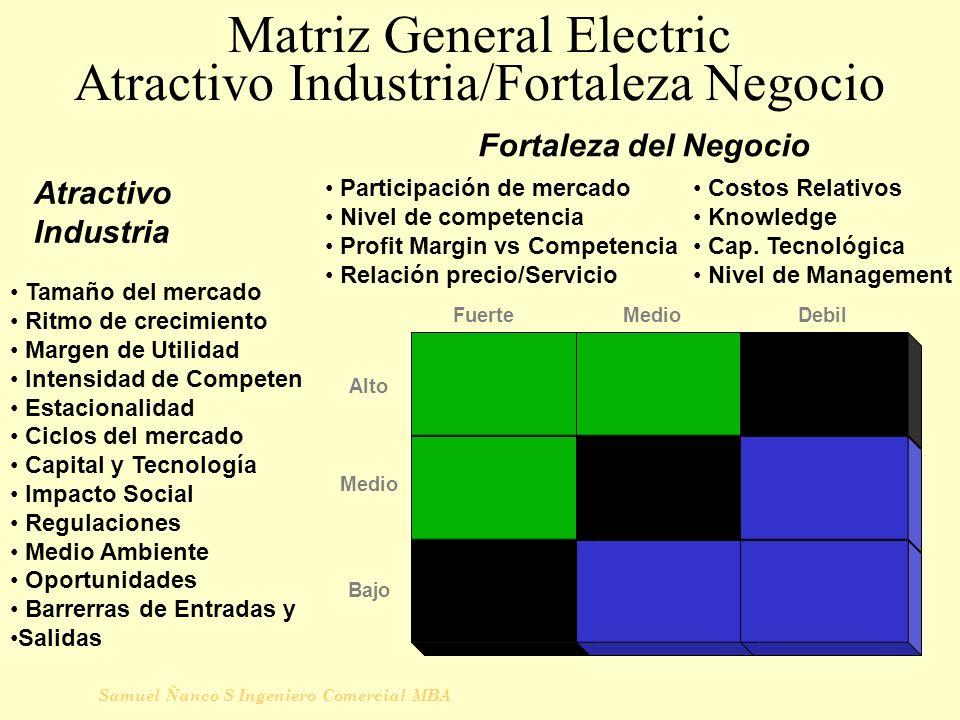 Samuel Ñanco S Ingeniero Comercial MBA Matriz General Electric Atractivo Industria/Fortaleza Negocio Bajo Alto Medio FuerteDebil Tamaño del mercado Ri
