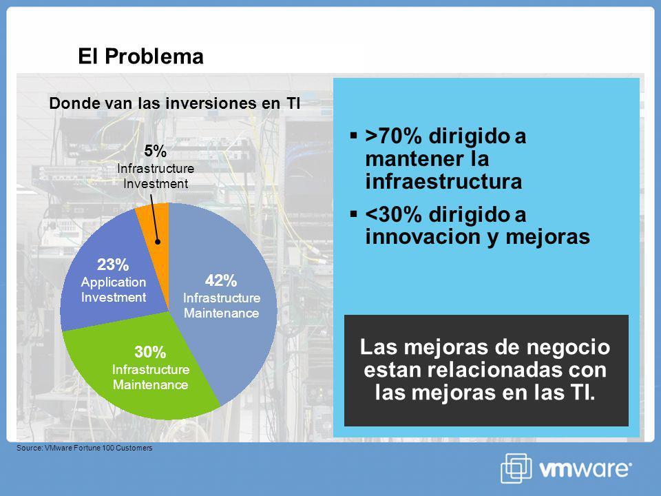 El Problema >70% dirigido a mantener la infraestructura <30% dirigido a innovacion y mejoras Las mejoras de negocio estan relacionadas con las mejoras en las TI.