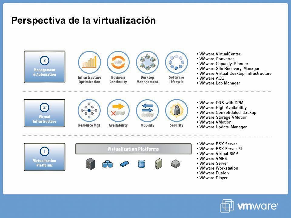 vStorage Thin Provisioning Virtual Disks Physical Storage App OS App OS App OS VMware ESX 20GB40GB100GB 10GB 20GB 40GB 10GB 40GB 20 GB