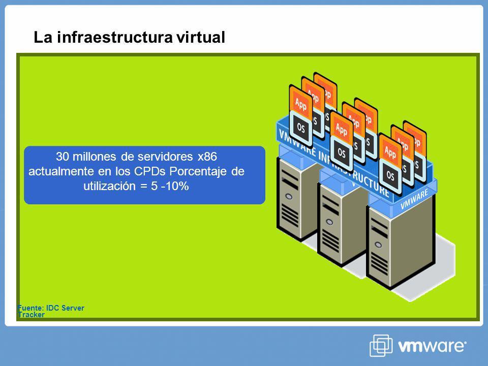 vServices para Escalabilidad VMware VMotion permite mover máquinas virtuales sin interrumpir las aplicaciones que tienen en ejecución.