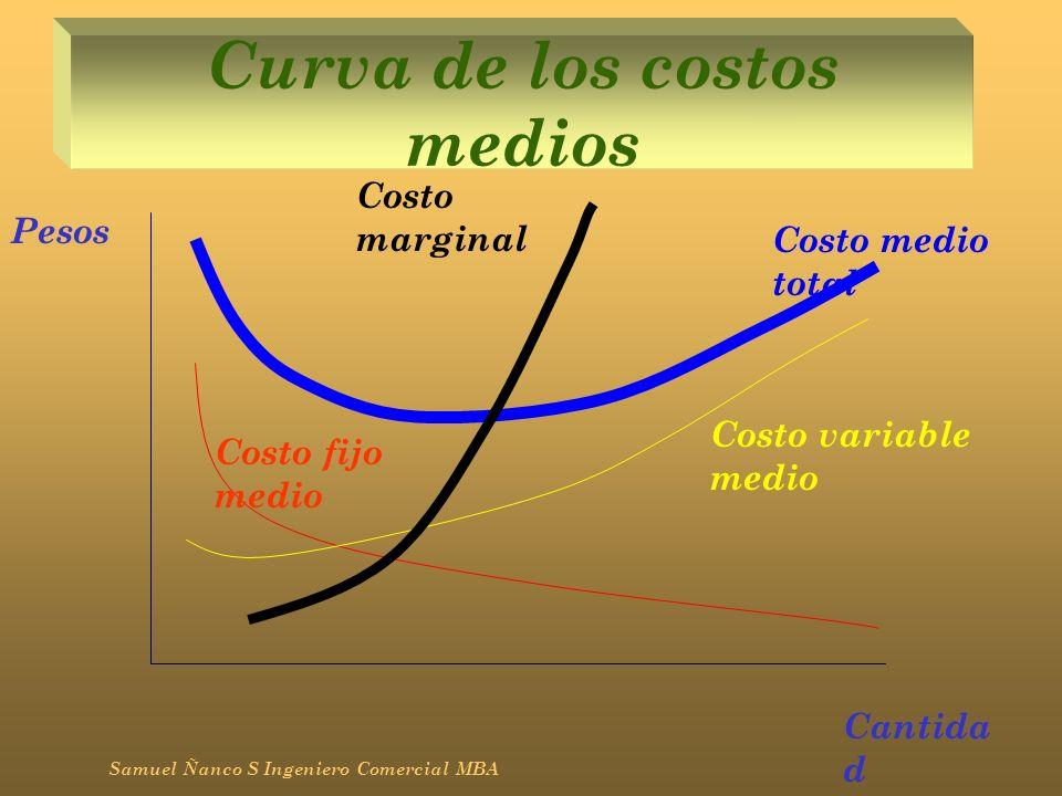 Curva de los costos medios Samuel Ñanco S Ingeniero Comercial MBA Pesos Cantida d Costo fijo medio Costo variable medio Costo medio total Costo margin