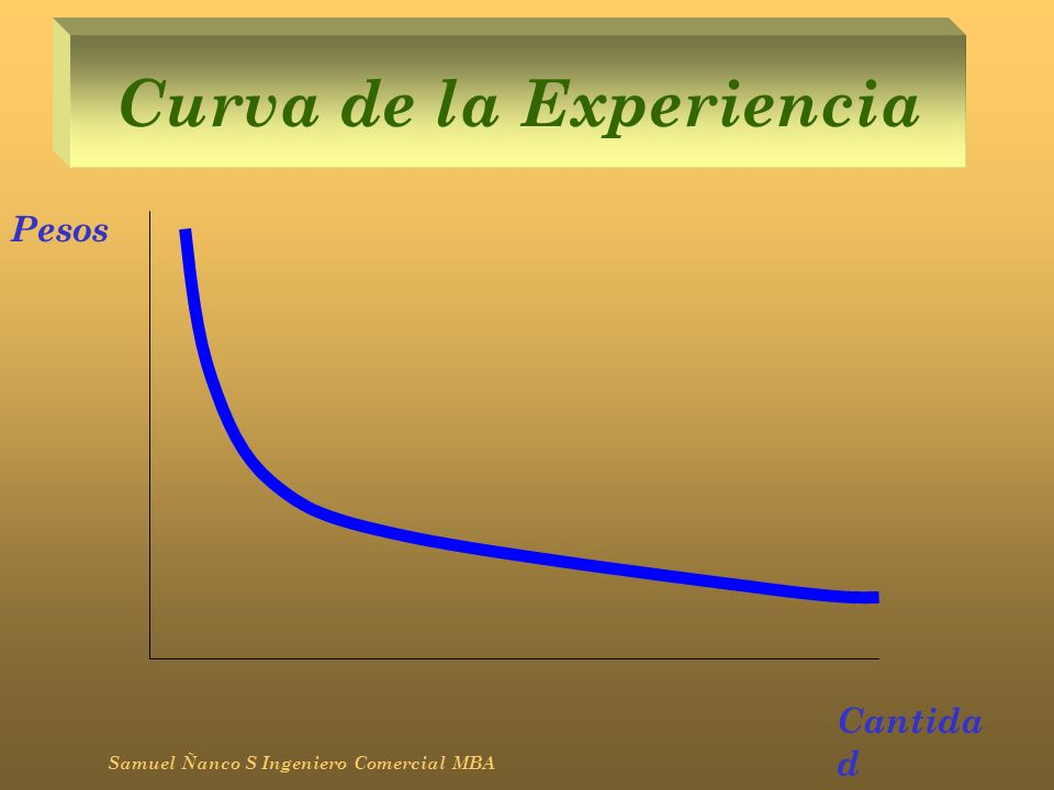 Curva de la Experiencia Samuel Ñanco S Ingeniero Comercial MBA Pesos Cantida d