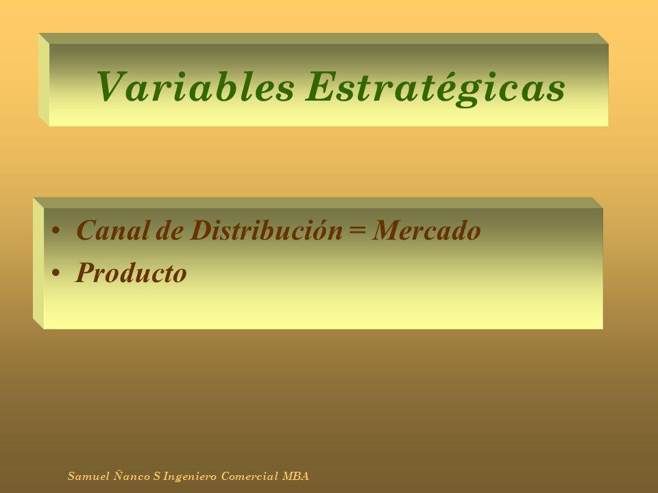 Matriz Producto/Mercado Samuel Ñanco S Ingeniero Comercial MBA Introducción Desarrollo del Producto Extensión del Mercado Diversificación ActualNuevo Actual Nuevo PRODUCTO MERCADO