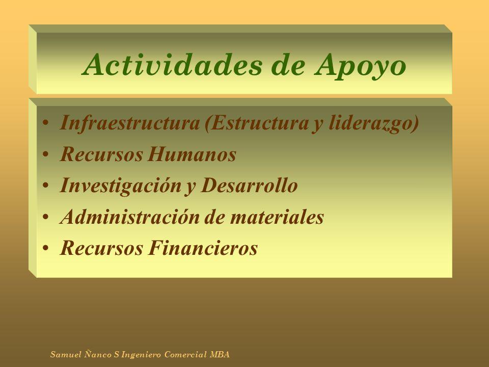Actividades de Apoyo Infraestructura (Estructura y liderazgo) Recursos Humanos Investigación y Desarrollo Administración de materiales Recursos Financ