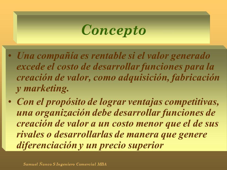 Concepto Una compañía es rentable si el valor generado excede el costo de desarrollar funciones para la creación de valor, como adquisición, fabricaci