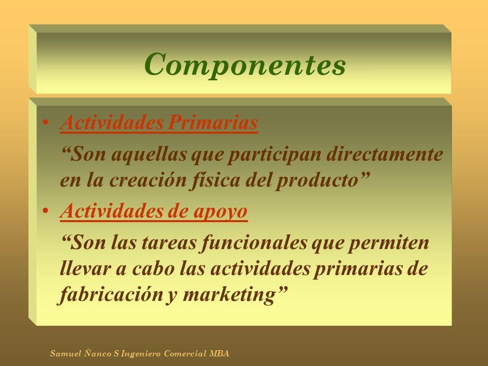 Componentes Actividades Primarias Son aquellas que participan directamente en la creación física del producto Actividades de apoyo Son las tareas func