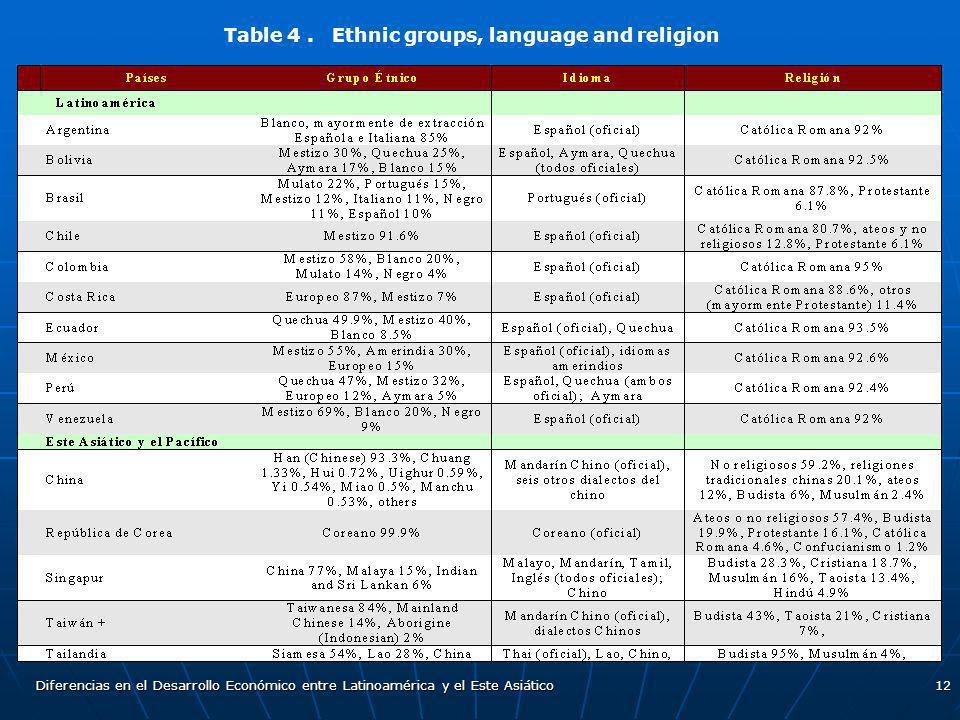 Diferencias en el Desarrollo Económico entre Latinoamérica y el Este Asiático12 Table 4. Ethnic groups, language and religion