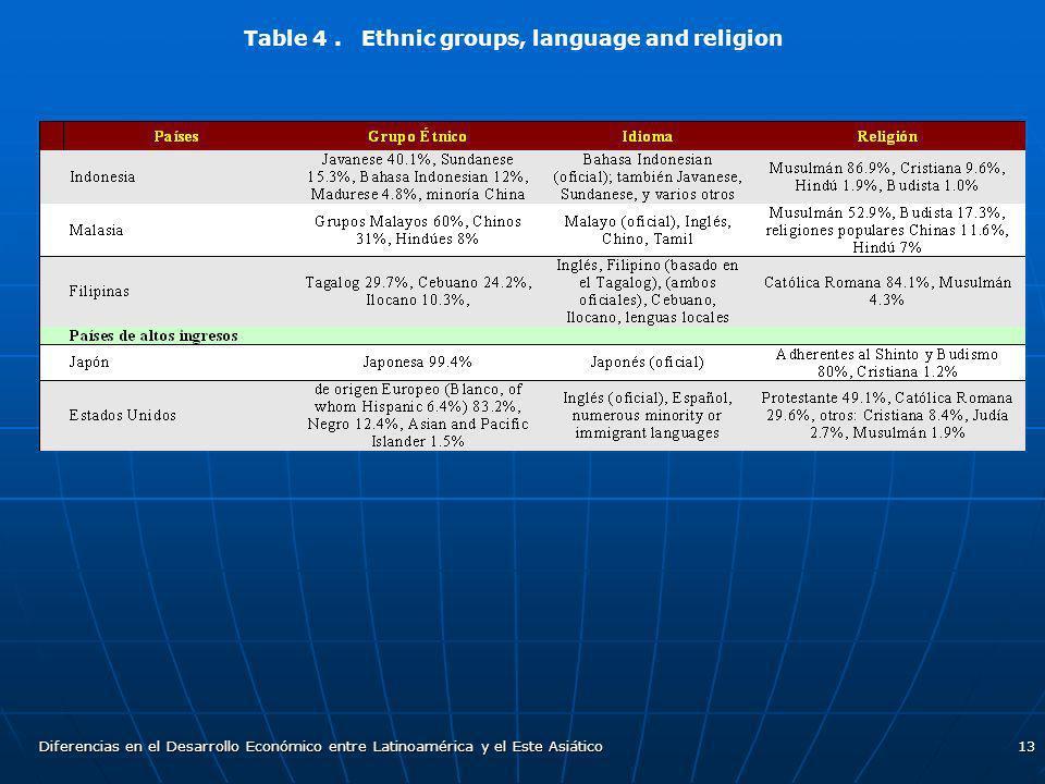 Diferencias en el Desarrollo Económico entre Latinoamérica y el Este Asiático13 Table 4. Ethnic groups, language and religion