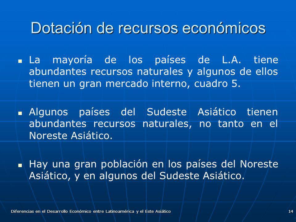 Diferencias en el Desarrollo Económico entre Latinoamérica y el Este Asiático14 Dotación de recursos económicos La mayoría de los países de L.A. tiene
