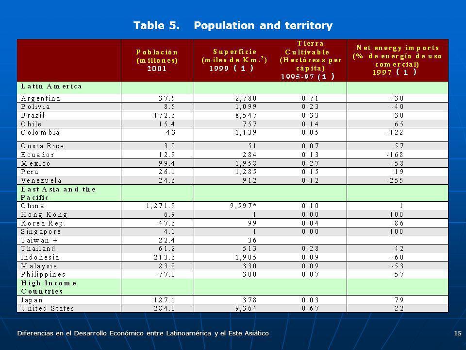 Diferencias en el Desarrollo Económico entre Latinoamérica y el Este Asiático15 Table 5. Population and territory
