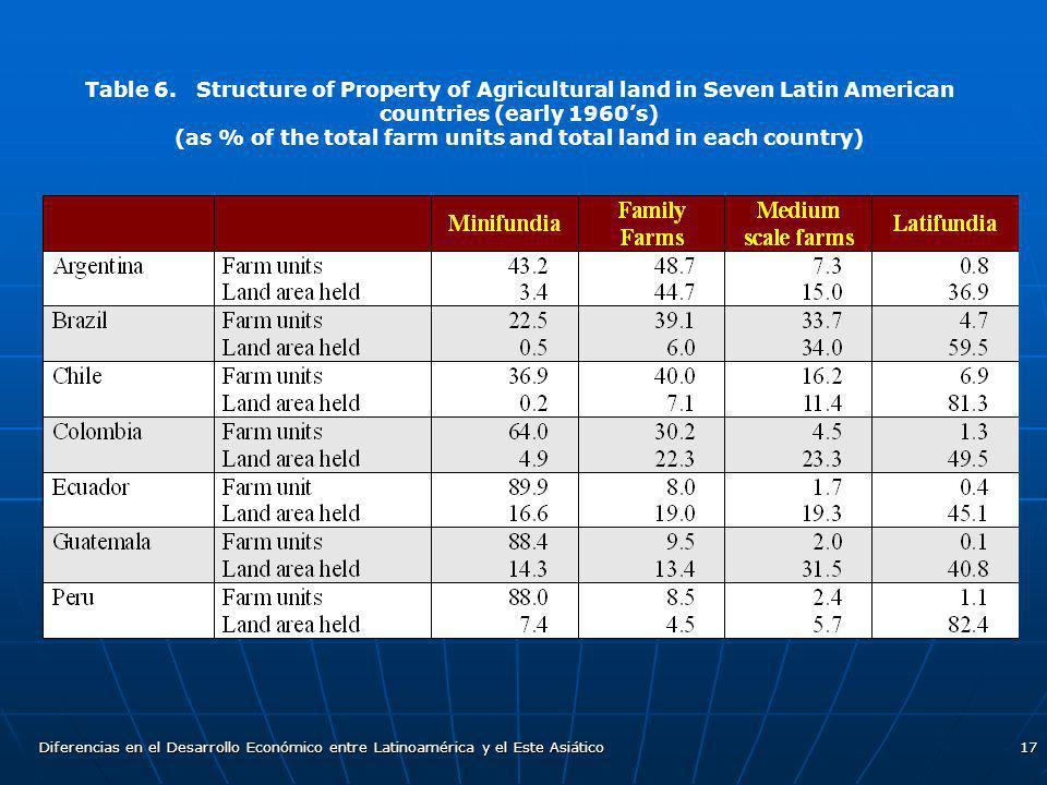 Diferencias en el Desarrollo Económico entre Latinoamérica y el Este Asiático17 Table 6. Structure of Property of Agricultural land in Seven Latin Ame