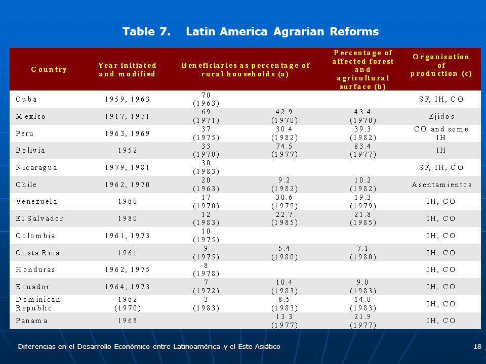 Diferencias en el Desarrollo Económico entre Latinoamérica y el Este Asiático18 Table 7. Latin America Agrarian Reforms