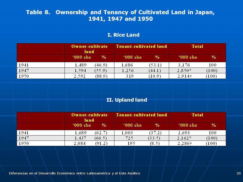 Diferencias en el Desarrollo Económico entre Latinoamérica y el Este Asiático20 Table 8. Ownership and Tenancy of Cultivated Land in Japan, 1941, 1947