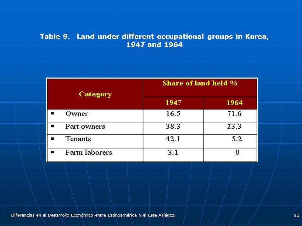 Diferencias en el Desarrollo Económico entre Latinoamérica y el Este Asiático21 Table 9. Land under different occupational groups in Korea, 1947 and 1