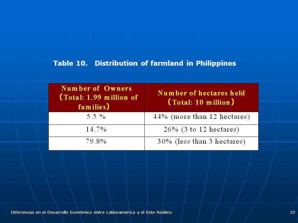 Diferencias en el Desarrollo Económico entre Latinoamérica y el Este Asiático22 Table 10. Distribution of farmland in Philippines