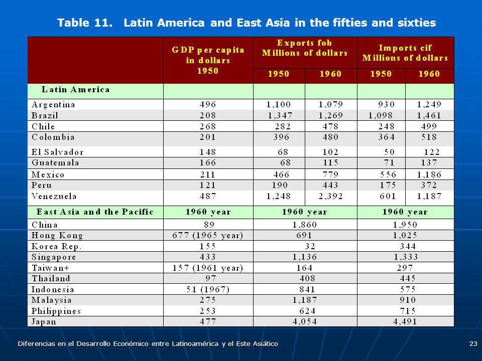 Diferencias en el Desarrollo Económico entre Latinoamérica y el Este Asiático23 Table 11. Latin America and East Asia in the fifties and sixties