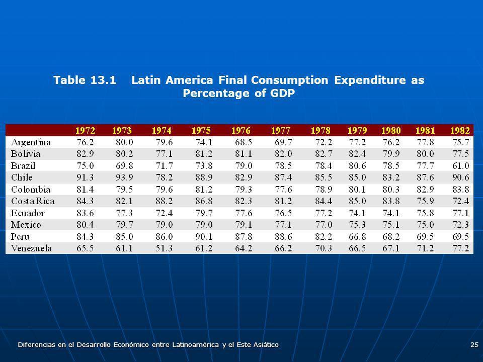 Diferencias en el Desarrollo Económico entre Latinoamérica y el Este Asiático25 Table 13.1 Latin America Final Consumption Expenditure as Percentage o