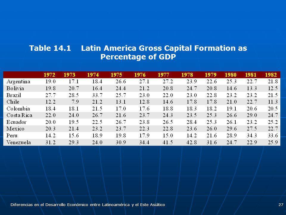 Diferencias en el Desarrollo Económico entre Latinoamérica y el Este Asiático27 Table 14.1 Latin America Gross Capital Formation as Percentage of GDP
