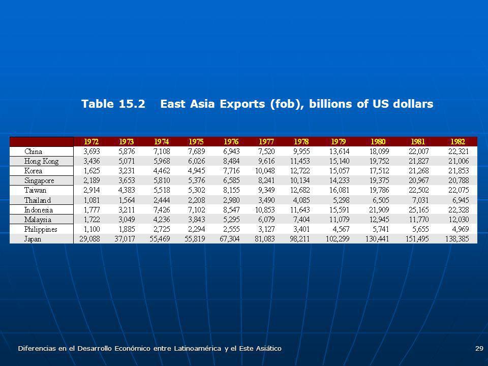 Diferencias en el Desarrollo Económico entre Latinoamérica y el Este Asiático29 Table 15.2 East Asia Exports (fob), billions of US dollars