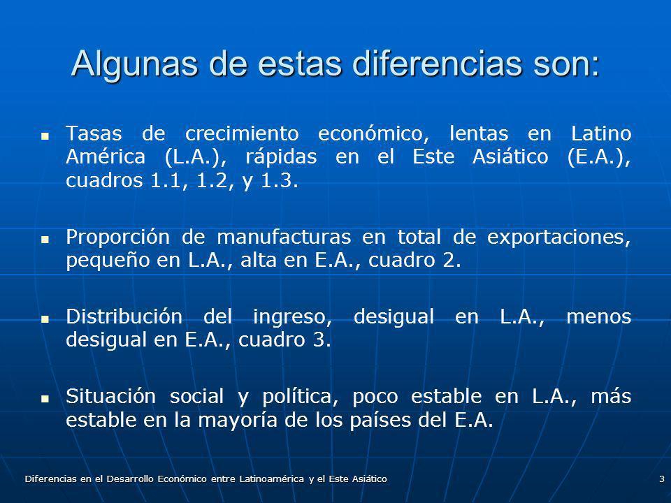Diferencias en el Desarrollo Económico entre Latinoamérica y el Este Asiático3 Algunas de estas diferencias son: Tasas de crecimiento económico, lenta