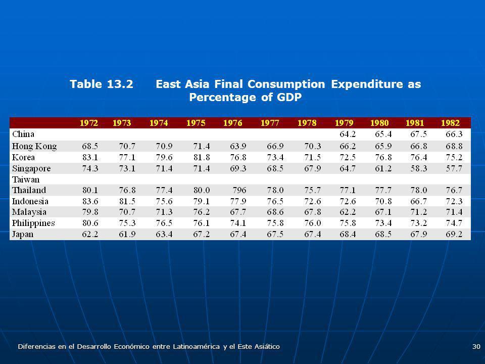 Diferencias en el Desarrollo Económico entre Latinoamérica y el Este Asiático30 Table 13.2 East Asia Final Consumption Expenditure as Percentage of GD