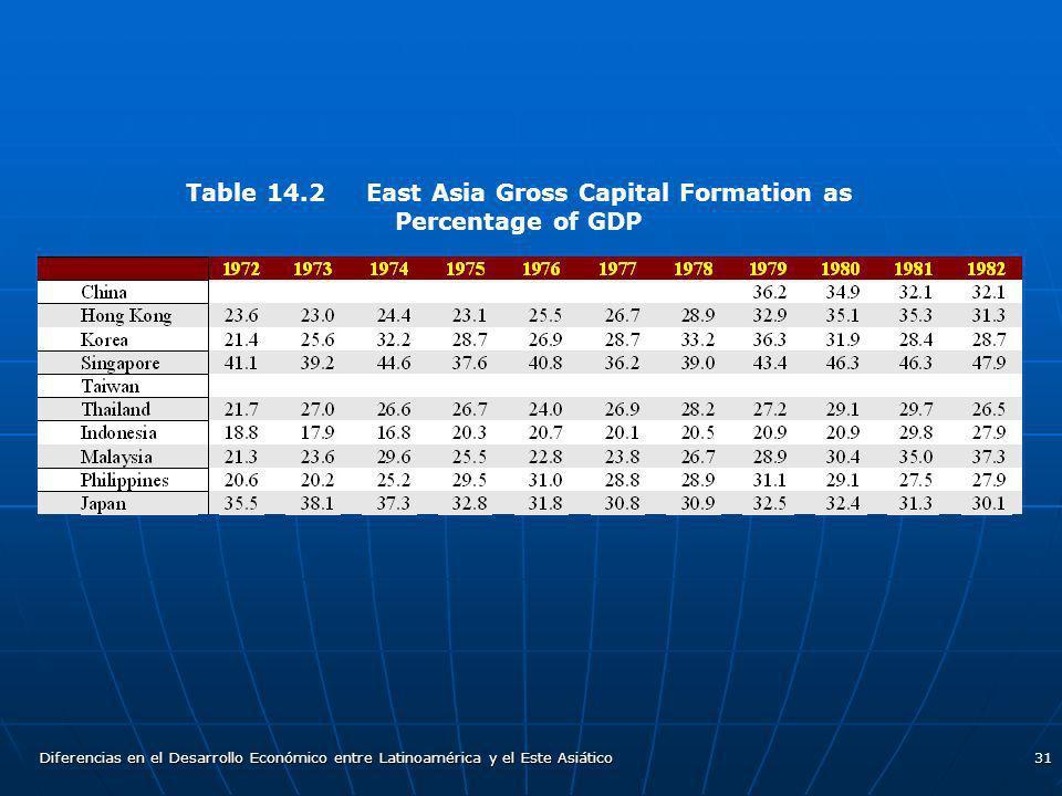 Diferencias en el Desarrollo Económico entre Latinoamérica y el Este Asiático31 Table 14.2 East Asia Gross Capital Formation as Percentage of GDP