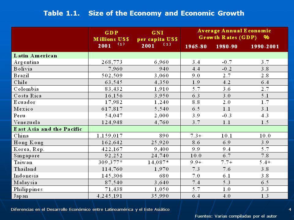 Diferencias en el Desarrollo Económico entre Latinoamérica y el Este Asiático4 Fuentes: Varias compiladas por el autor Table 1.1. Size of the Economy