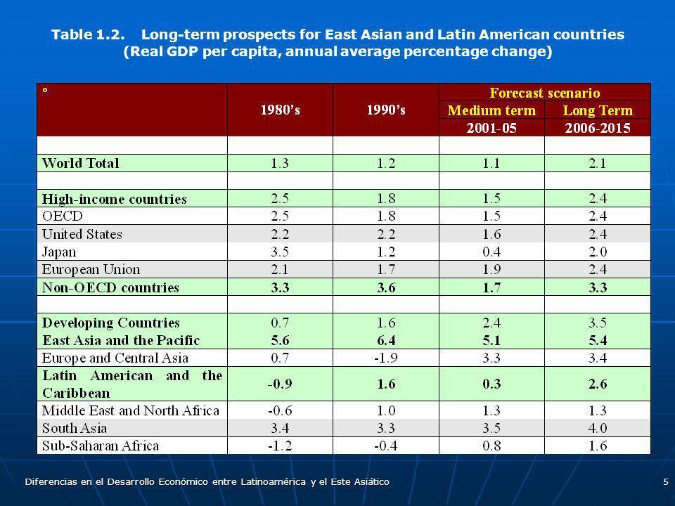 Diferencias en el Desarrollo Económico entre Latinoamérica y el Este Asiático5 Table 1.2. Long-term prospects for East Asian and Latin American countr