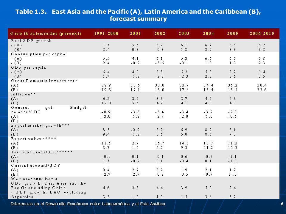 Diferencias en el Desarrollo Económico entre Latinoamérica y el Este Asiático6 Table 1.3. East Asia and the Pacific (A), Latin America and the Caribbe