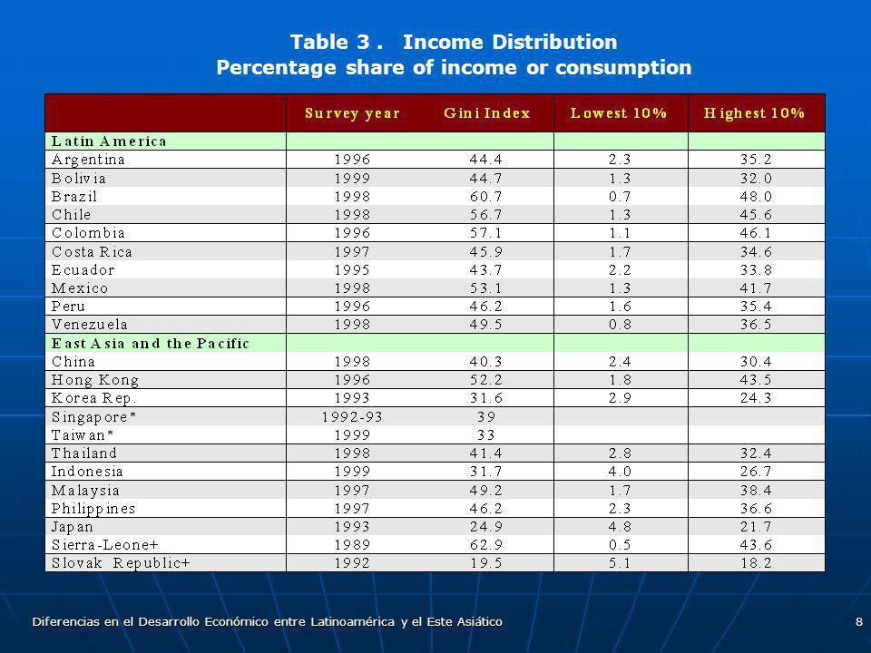 Diferencias en el Desarrollo Económico entre Latinoamérica y el Este Asiático8 Table 3. Income Distribution Percentage share of income or consumption