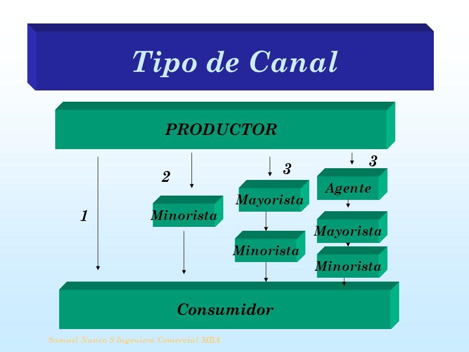 Tipo de Canal Samuel Ñanco S Ingeniero Comercial MBA PRODUCTOR Minorista Agente Mayorista Minorista Mayorista Consumidor 1 2 3 3