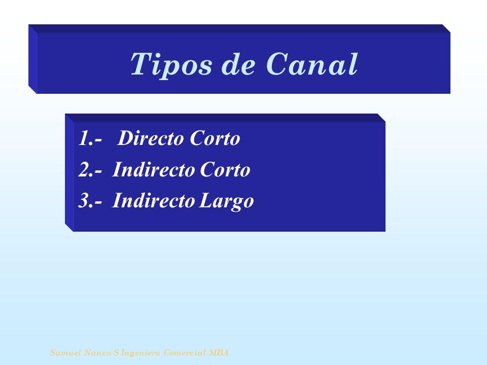 Tipos de Canal 1.- Directo Corto 2.- Indirecto Corto 3.- Indirecto Largo Samuel Ñanco S Ingeniero Comercial MBA