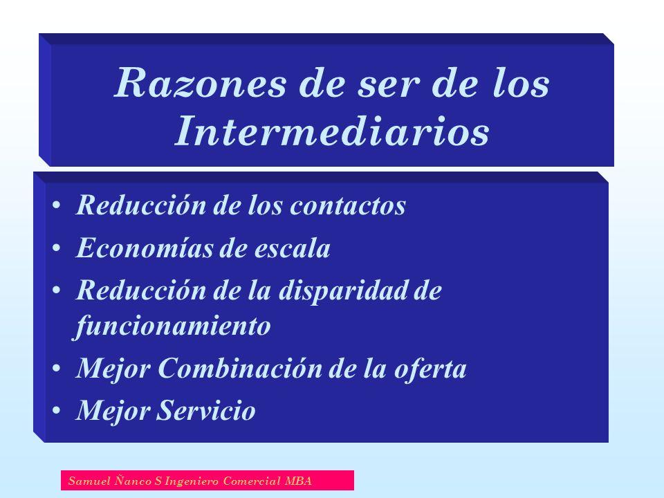 Razones de ser de los Intermediarios Reducción de los contactos Economías de escala Reducción de la disparidad de funcionamiento Mejor Combinación de