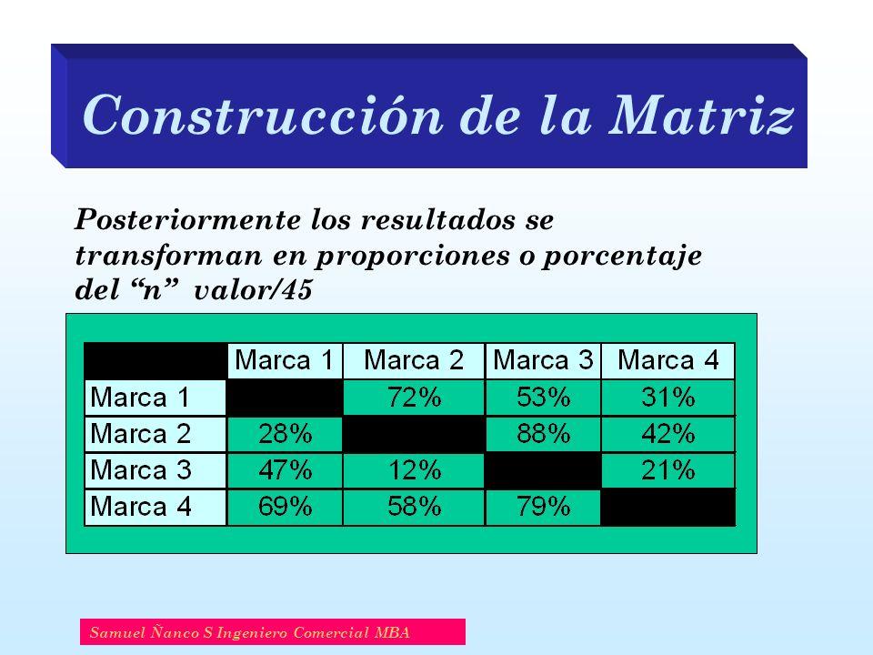 Construcción de la Matriz Samuel Ñanco S Ingeniero Comercial MBA Posteriormente los resultados se transforman en proporciones o porcentaje del n valor/45