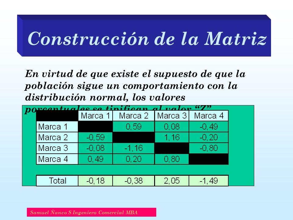 Construcción de la Matriz Samuel Ñanco S Ingeniero Comercial MBA En virtud de que existe el supuesto de que la población sigue un comportamiento con la distribución normal, los valores porcentuales se tipifican al valor Z