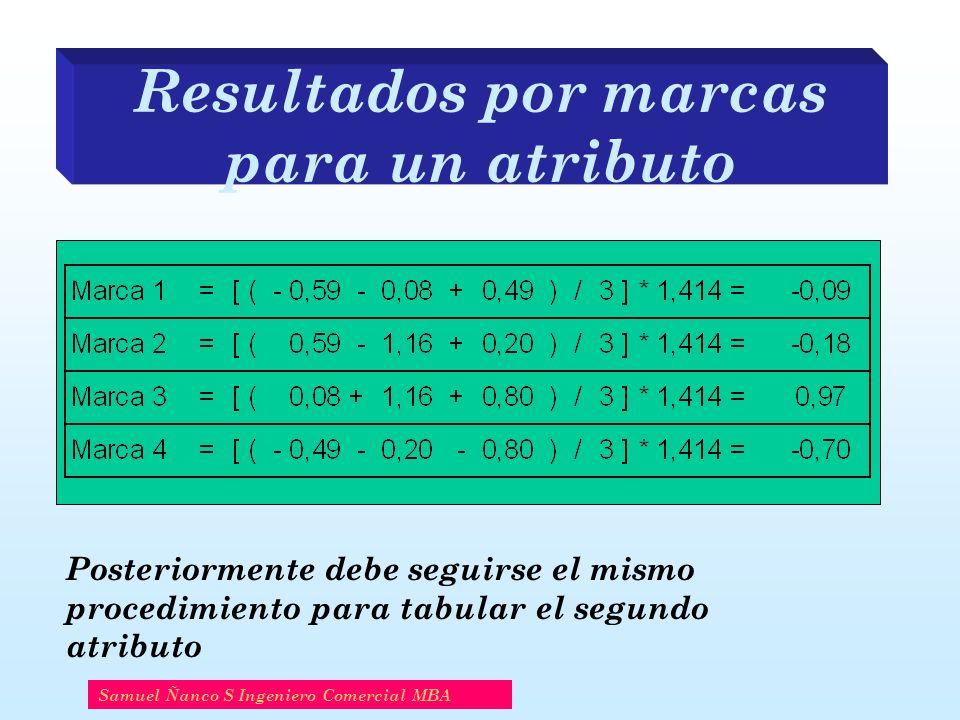 Resultados por marcas para un atributo Samuel Ñanco S Ingeniero Comercial MBA Posteriormente debe seguirse el mismo procedimiento para tabular el segundo atributo