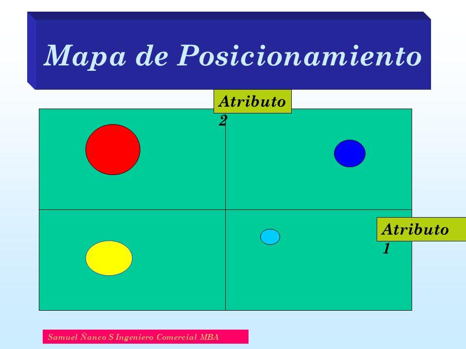 Mapa de Posicionamiento Samuel Ñanco S Ingeniero Comercial MBA Atributo 1 Atributo 2