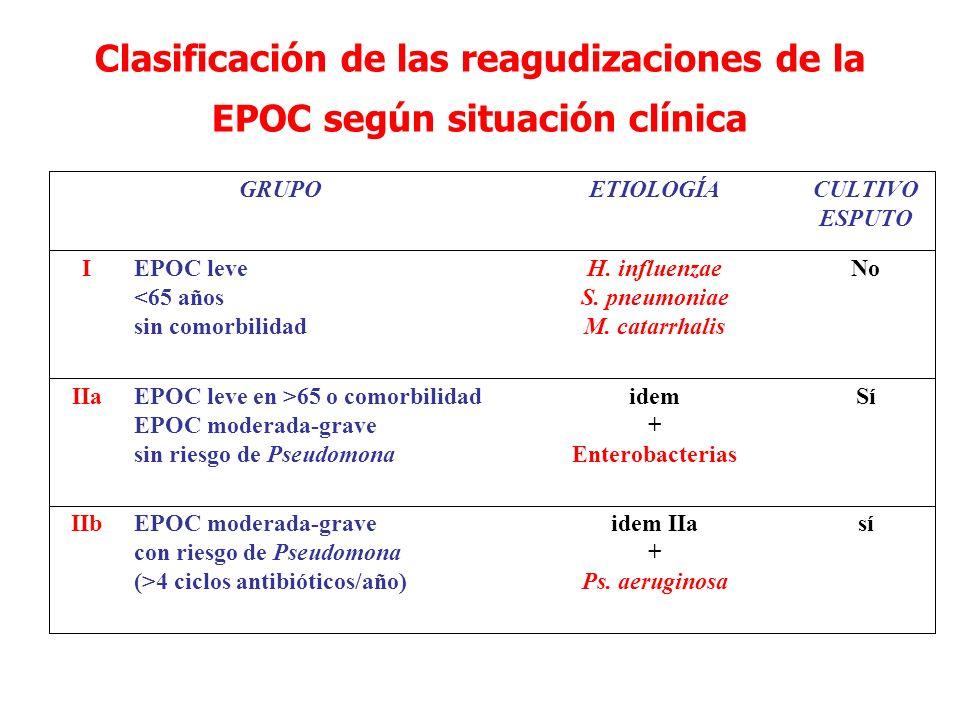 Clasificación de las reagudizaciones de la EPOC según situación clínica síidem IIa + Ps. aeruginosa EPOC moderada-grave con riesgo de Pseudomona (>4 c