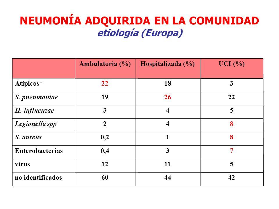 NEUMONÍA ADQUIRIDA EN LA COMUNIDAD etiología (Europa) 424460no identificados 51112virus 730,4Enterobacterias 810,2S. aureus 842Legionella spp 543H. in