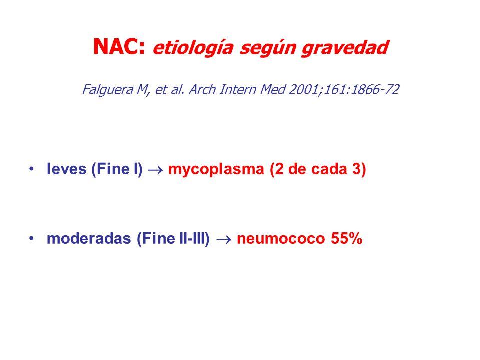 NAC: etiología según gravedad Falguera M, et al. Arch Intern Med 2001;161:1866-72 leves (Fine I) mycoplasma (2 de cada 3) moderadas (Fine II-III) neum