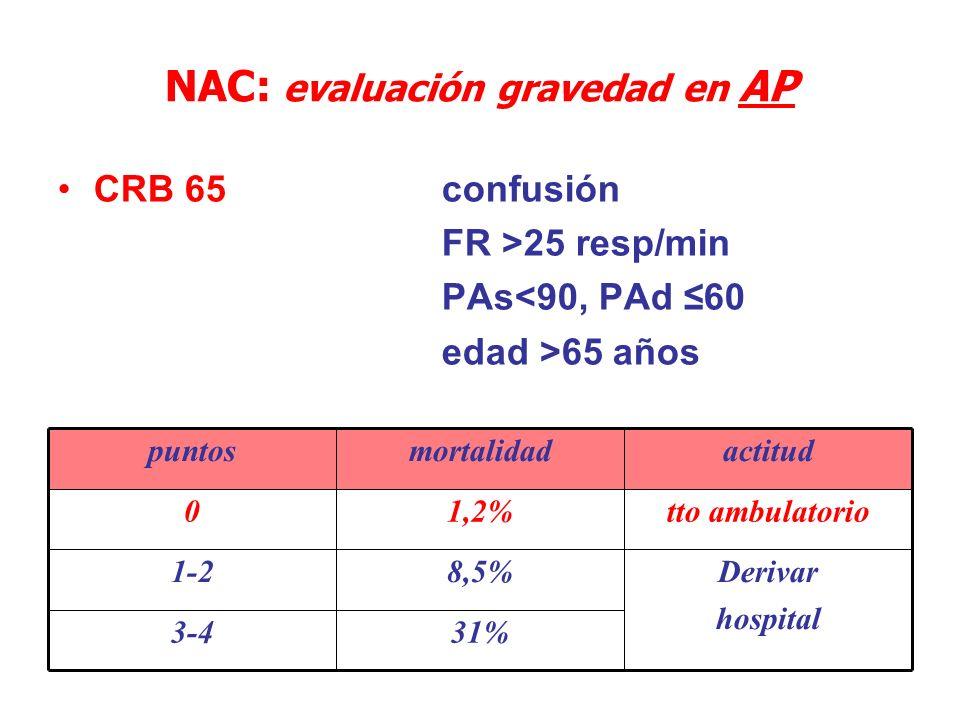 NAC: evaluación gravedad en AP CRB 65 confusión FR >25 resp/min PAs<90, PAd 60 edad >65 años 31%3-4 Derivar hospital 8,5%1-2 tto ambulatorio1,2%0 acti