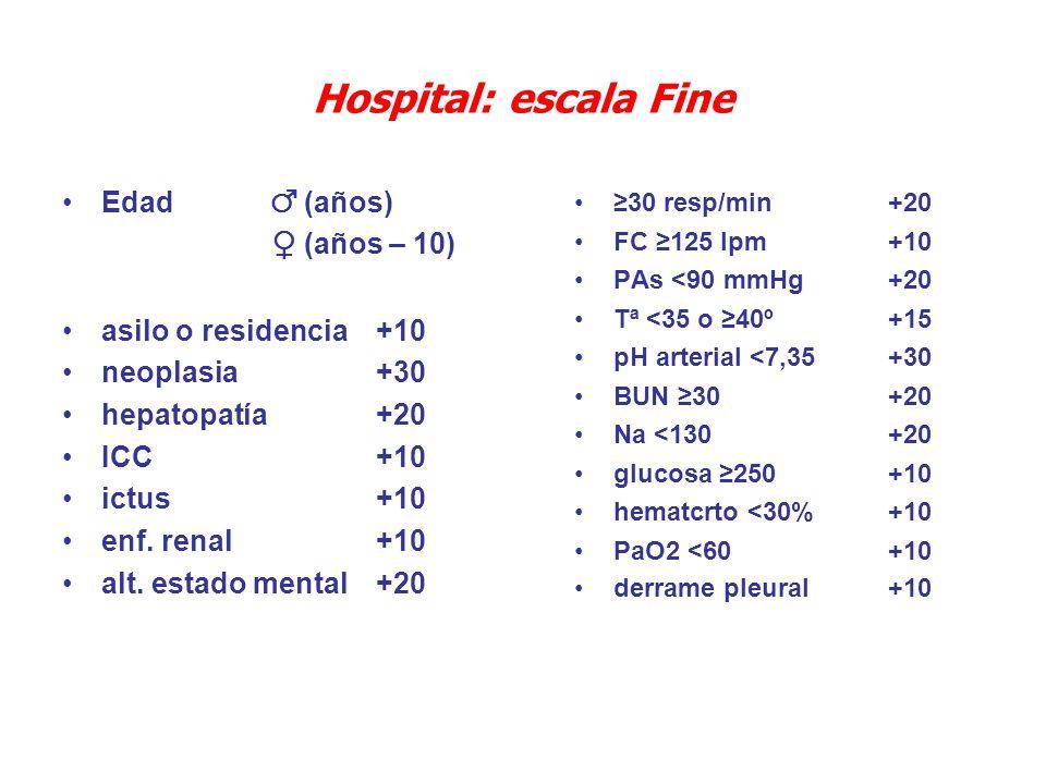 Hospital: escala Fine Edad (años) (años – 10) asilo o residencia+10 neoplasia+30 hepatopatía+20 ICC+10 ictus+10 enf. renal+10 alt. estado mental +20 3
