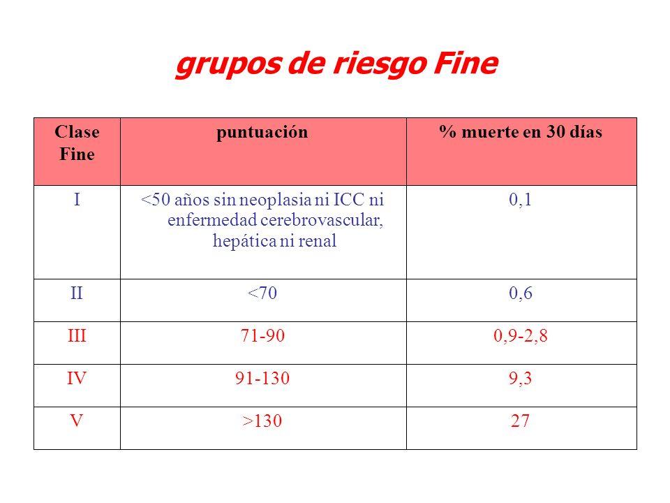 grupos de riesgo Fine 27>130V 9,391-130IV 0,9-2,871-90III 0,6<70II 0,1<50 años sin neoplasia ni ICC ni enfermedad cerebrovascular, hepática ni renal I