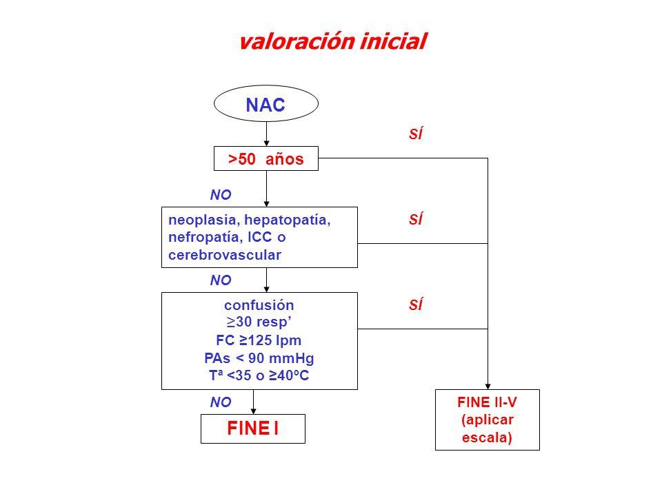 valoración inicial NAC >50 años neoplasia, hepatopatía, nefropatía, ICC o cerebrovascular confusión 30 resp FC 125 lpm PAs < 90 mmHg Tª <35 o 40ºC FIN