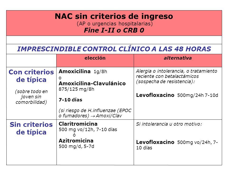 Si intolerancia u otro motivo: Levofloxacino 500mg vo/24h, 7- 10 días Claritromicina 500 mg vo/12h, 7-10 días ó Azitromicina 500 mg/d, 5-7d Sin criter