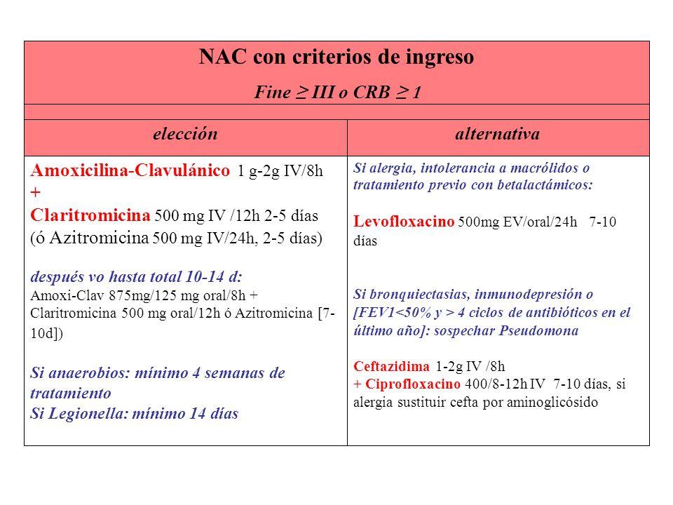 Si alergia, intolerancia a macrólidos o tratamiento previo con betalactámicos: Levofloxacino 500mg EV/oral/24h 7-10 días Si bronquiectasias, inmunodep