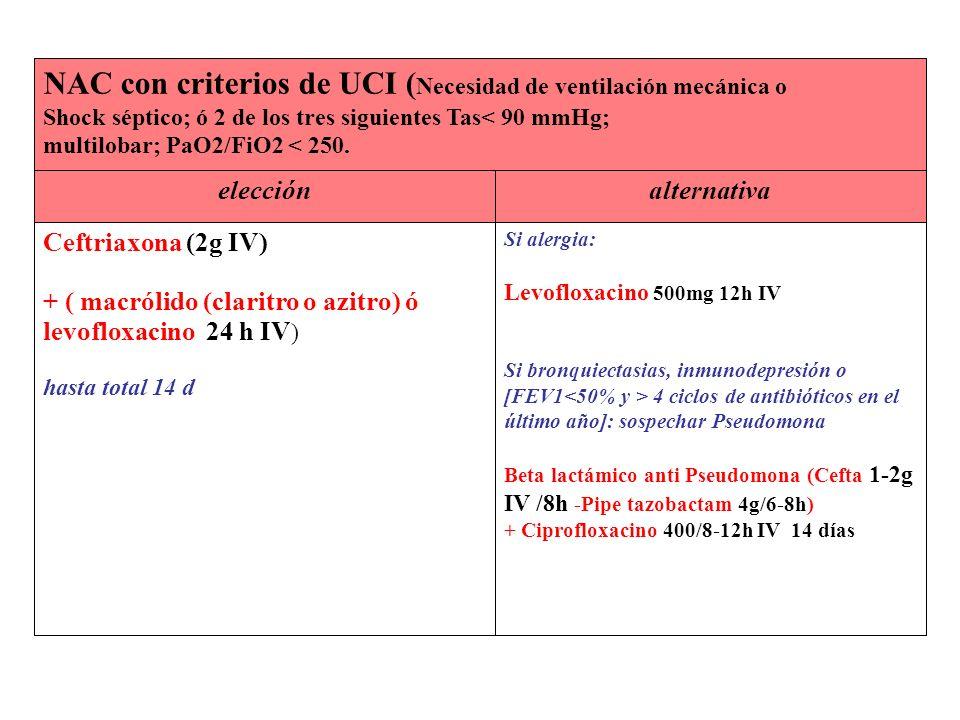 Si alergia: Levofloxacino 500mg 12h IV Si bronquiectasias, inmunodepresión o [FEV1 4 ciclos de antibióticos en el último año]: sospechar Pseudomona Be